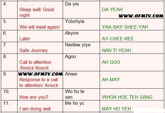 Twi language Audio | Twi Dictionary | Translate English to Akan