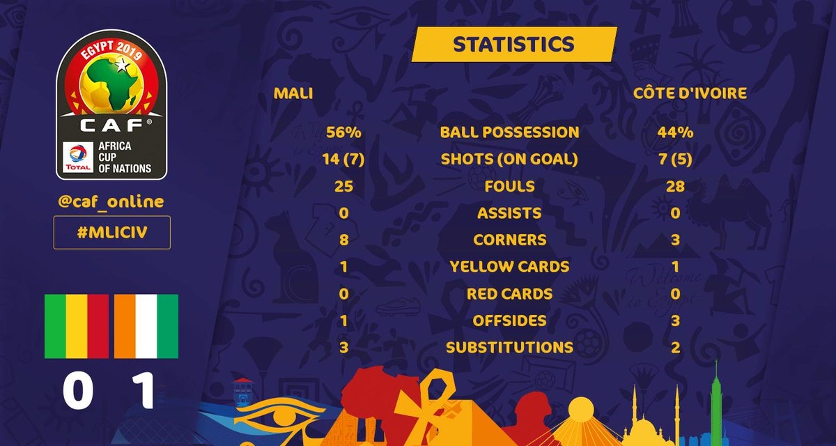 Mali vs Côte d'Ivoire Full-time statistics, which team had the better overall performance