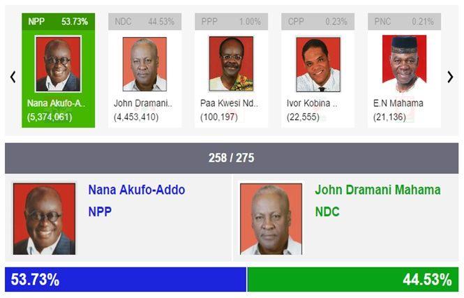 President Nana Addo Dankwa Akufo-Addo, Ex-President John Mahama And Others