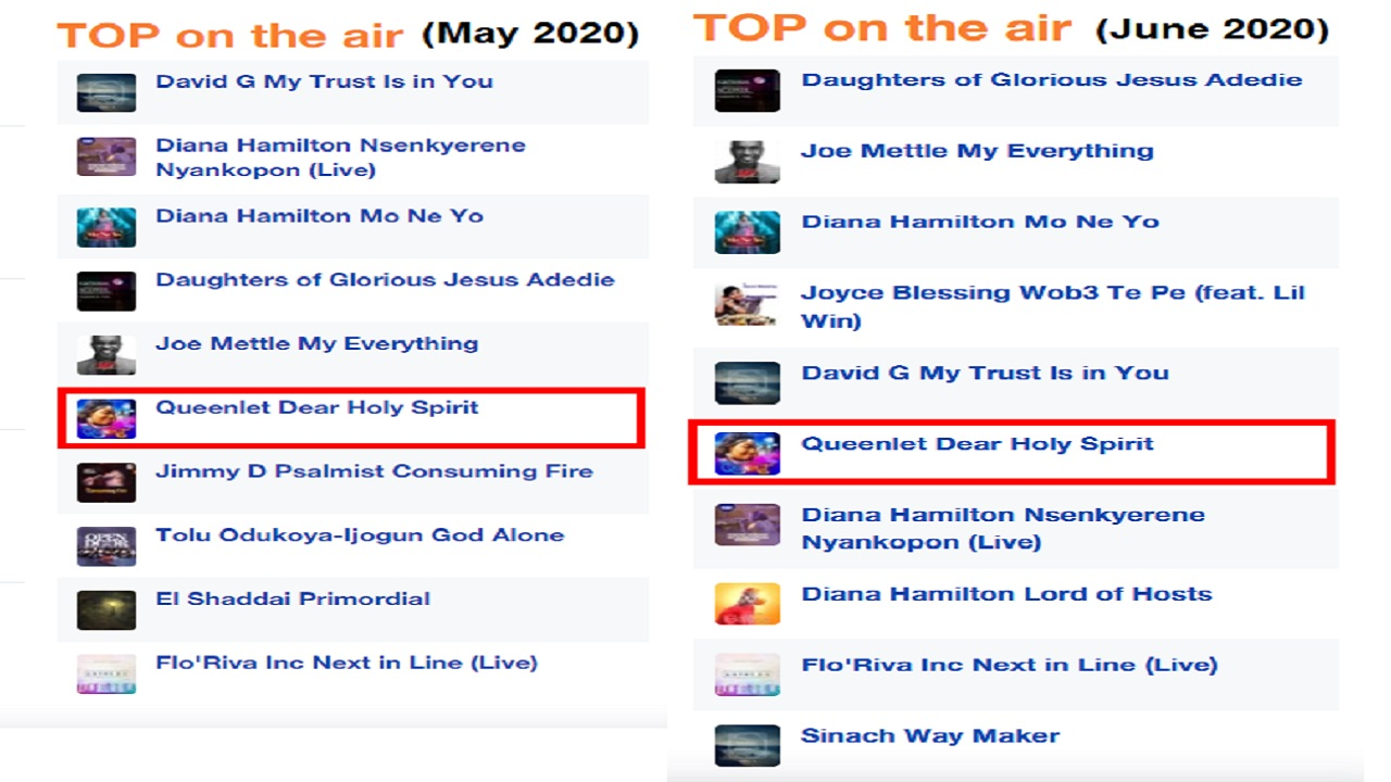 "Dear Holy Spirit by Queenlet - Rated 6th Most ""TOP on AIR"" in Ghana"